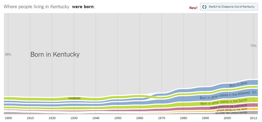 Chart of Kentucky population and where they were born | Kentucky Population Changes