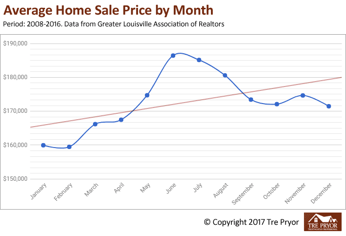 Chart 1: Best month to sell your house