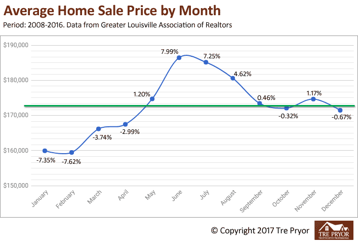 Chart 2: Best month to sell your house