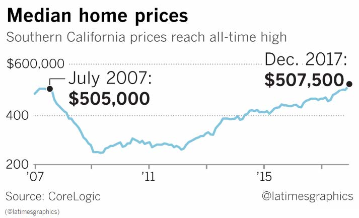 California home prices chart