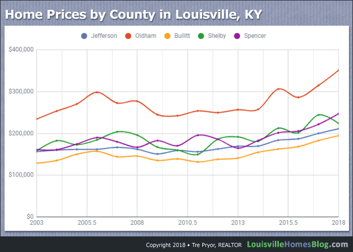 Home Prices by County in Louisville, KY