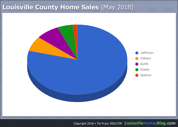 Louisville County Home Sales pie chart